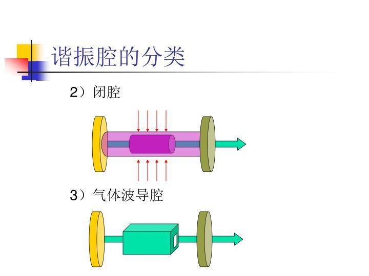 谐振腔的分类
