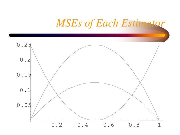 MSEs of Each Estimator
