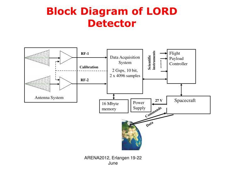 Block Diagram of LORD Detector