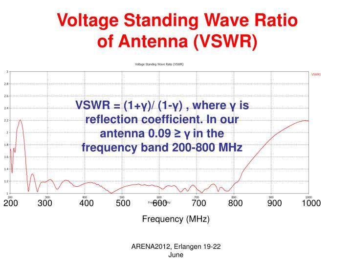 Voltage Standing Wave Ratio of Antenna (VSWR)