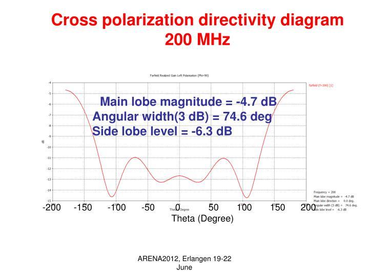 Cross polarization directivity diagram 200 MHz