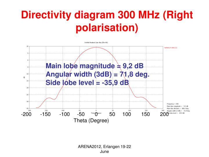 Directivity diagram 300 MHz