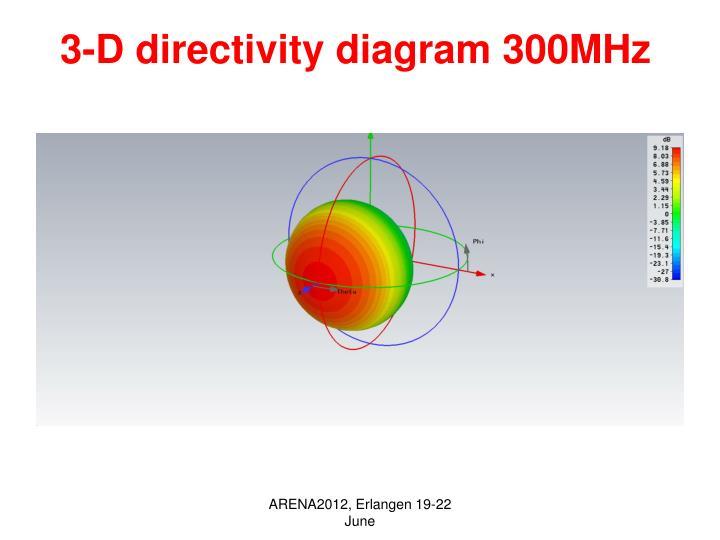 3-D directivity diagram 300MHz