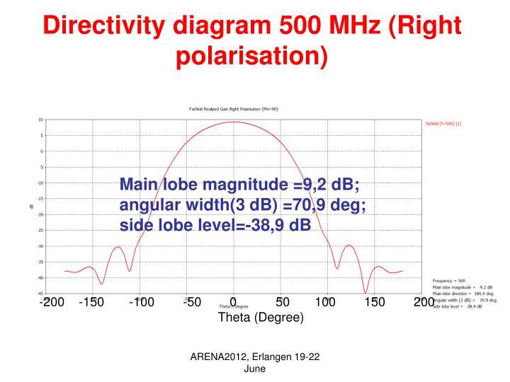 Directivity diagram 500 MHz (Right polarisation)