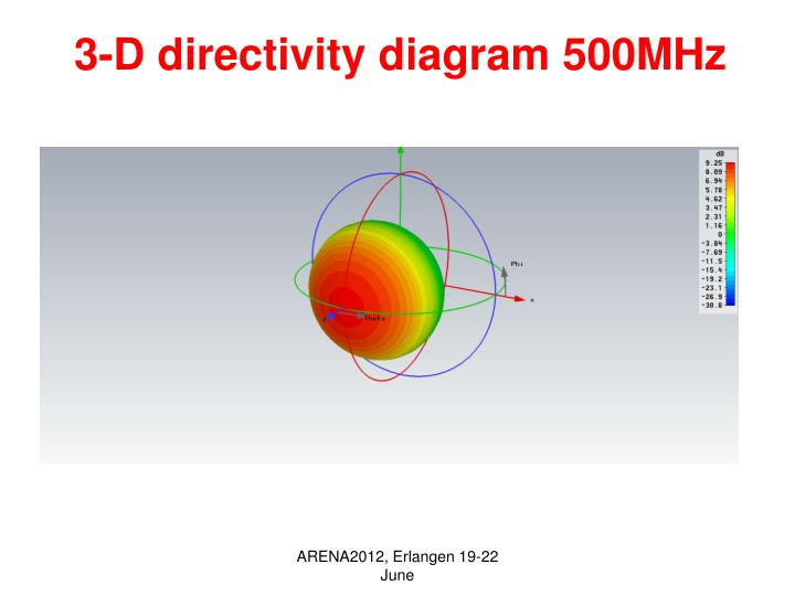 3-D directivity diagram 500MHz