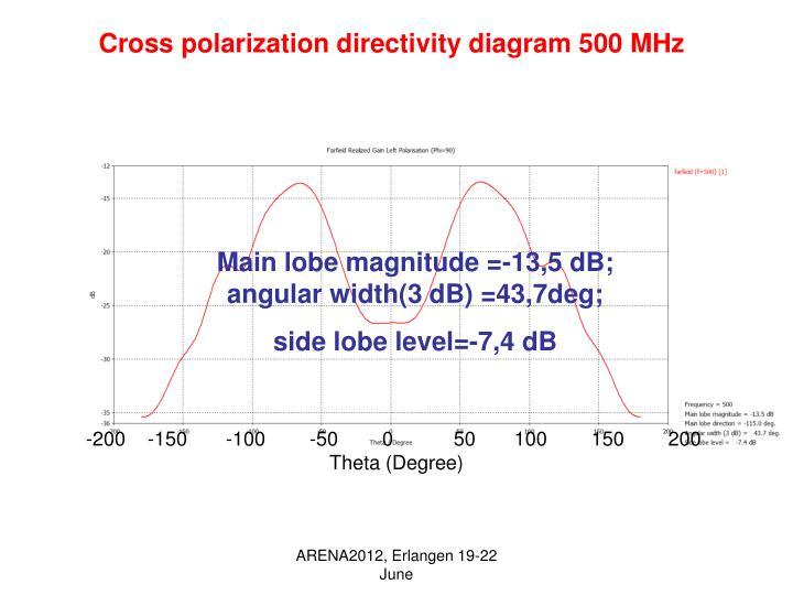 Cross polarization directivity diagram 500 MHz
