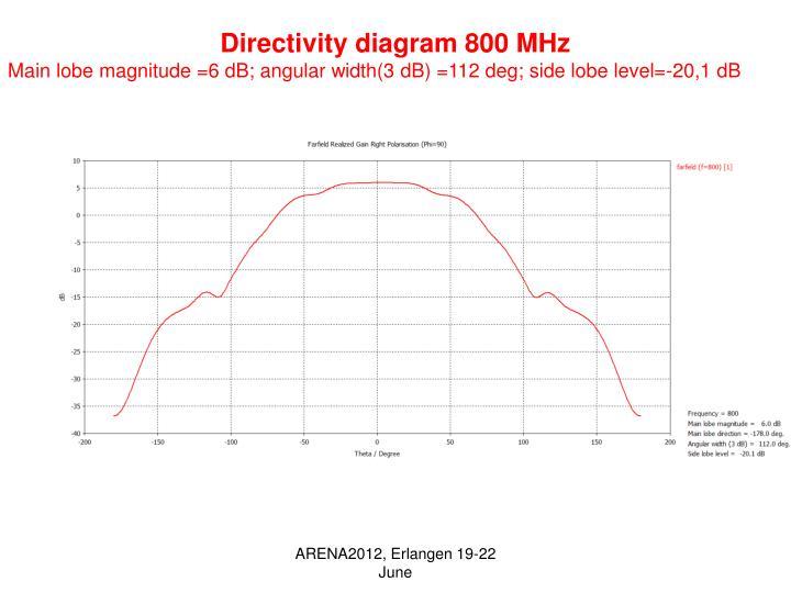 Directivity diagram 800 MHz