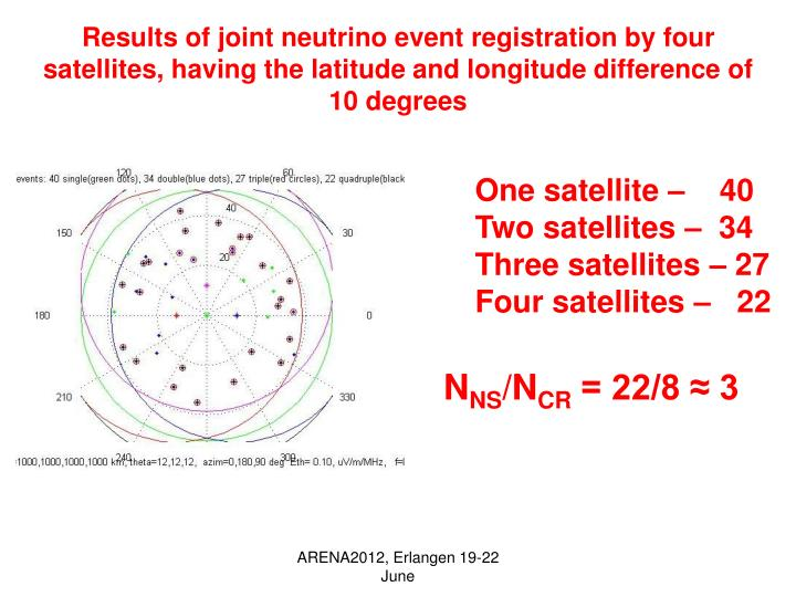 Results of joint neutrino event registration by four satellites, having the latitude and longitude difference
