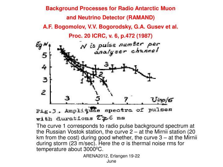 Background Processes for Radio Antarctic Muon