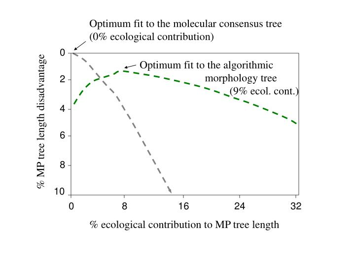 Optimum fit to the molecular consensus tree  (0% ecological contribution)