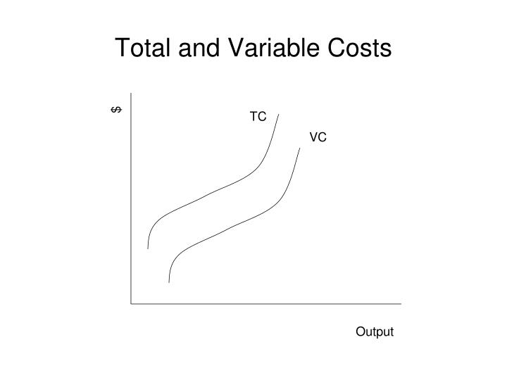 Total and Variable Costs