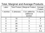 total marginal and average products