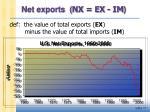 net exports nx ex im