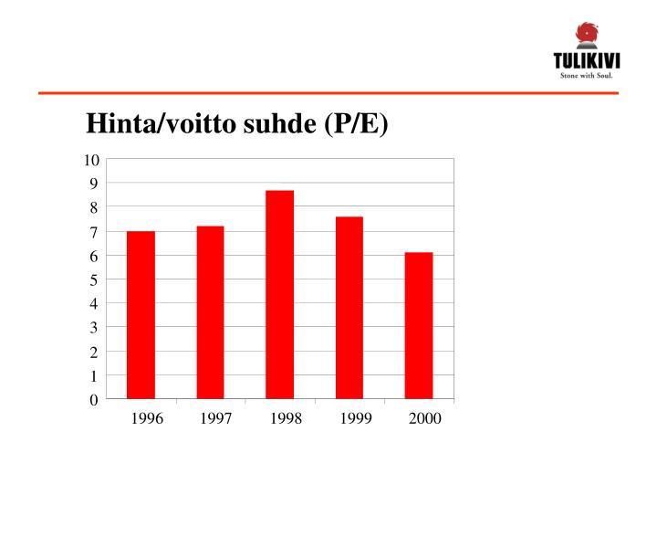 Hinta/voitto suhde (P/E)