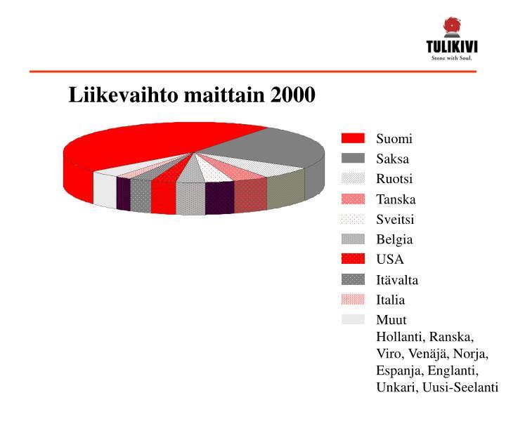 Liikevaihto maittain 2000