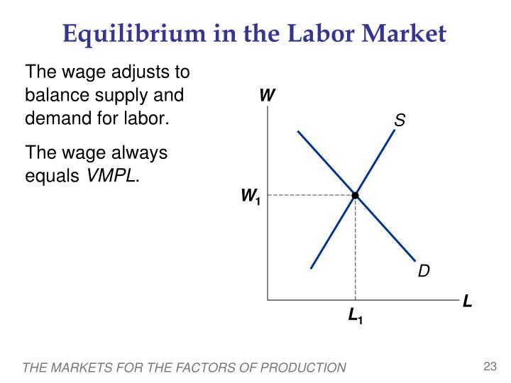 Equilibrium in the Labor Market