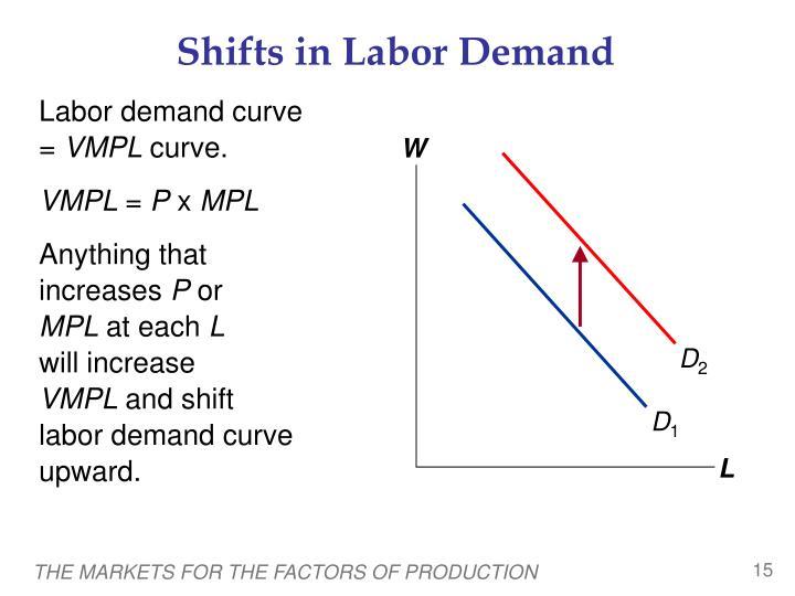 Shifts in Labor Demand