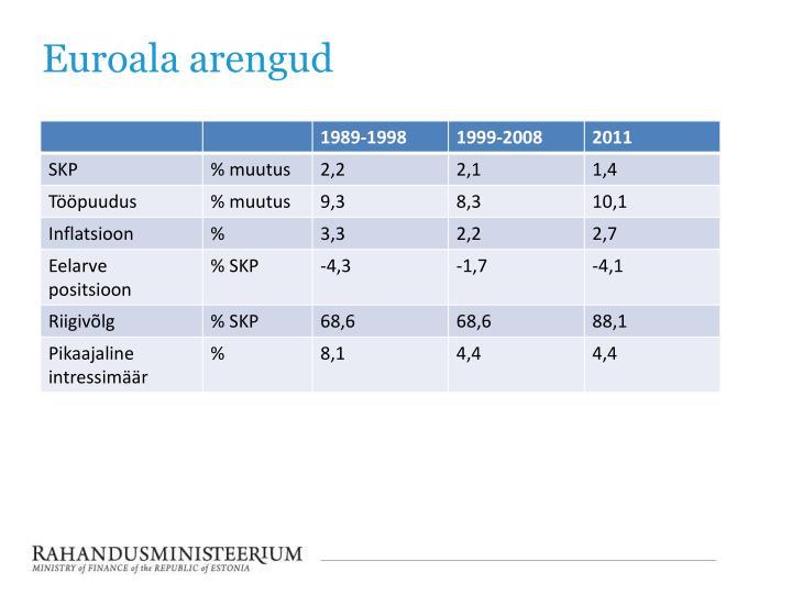 Euroala arengud
