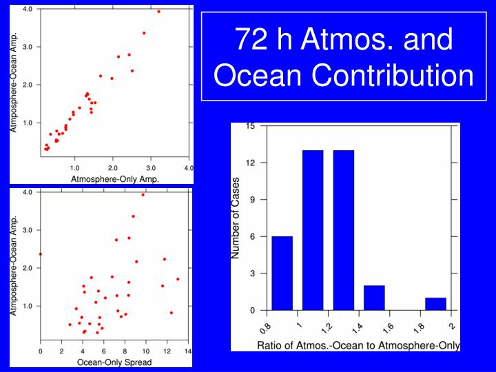 72 h Atmos. and Ocean Contribution