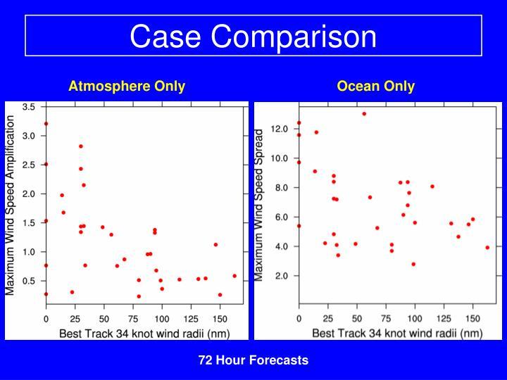 Case Comparison