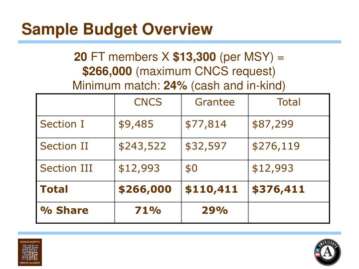 Sample Budget Overview
