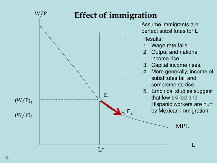 Effect of immigration