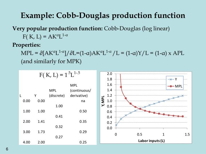 Example: Cobb-Douglas production function
