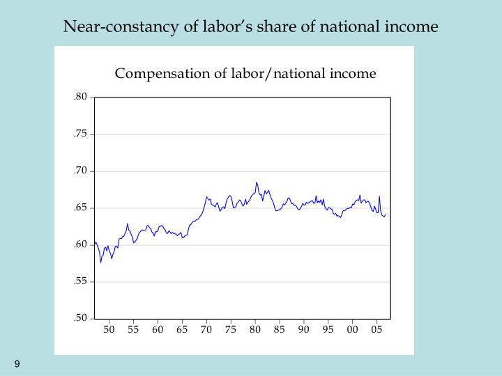 Near-constancy of labor's share of national income
