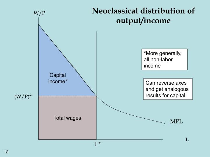 Neoclassical distribution of output/income