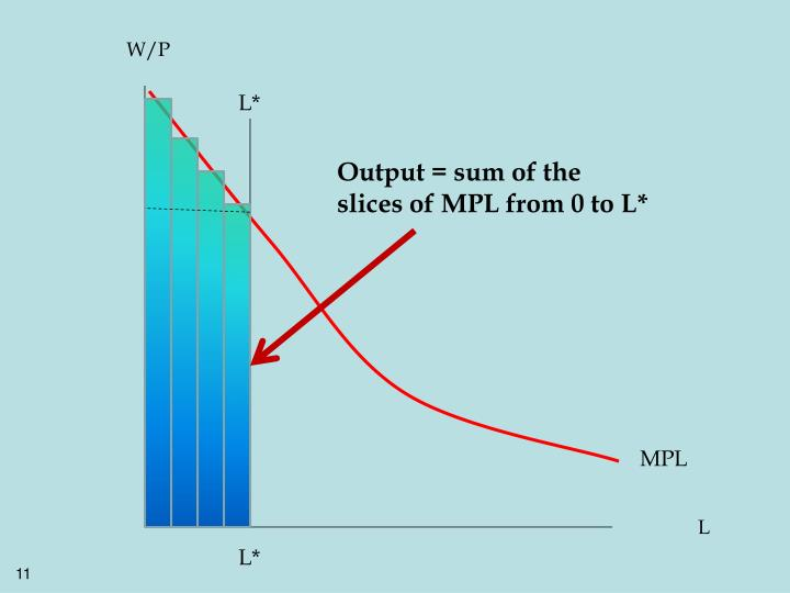 Output = sum of the slices of MPL from 0 to L*