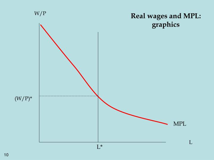 Real wages and MPL: graphics