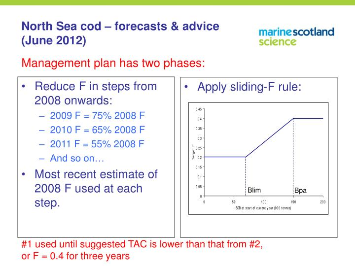 Reduce F in steps from 2008 onwards: