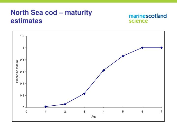 North Sea cod – maturity estimates