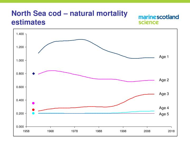 North Sea cod – natural mortality estimates