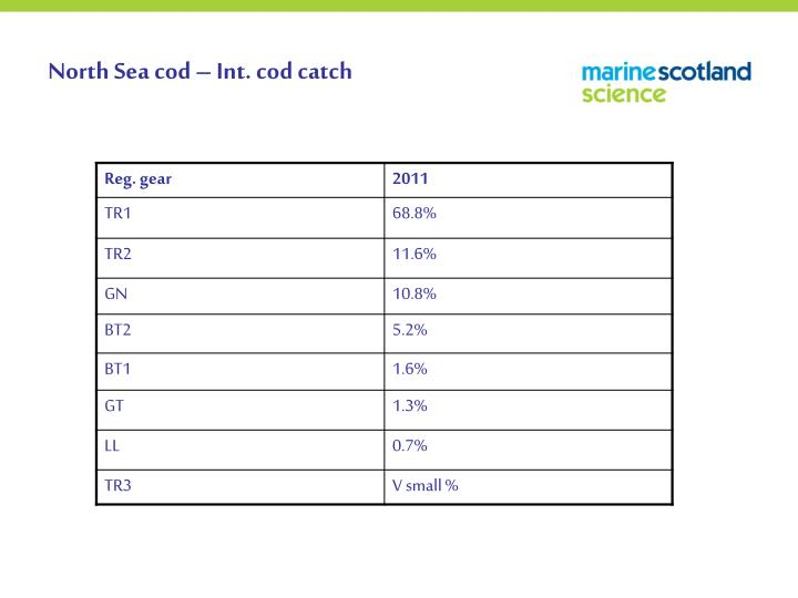 North Sea cod – Int. cod catch
