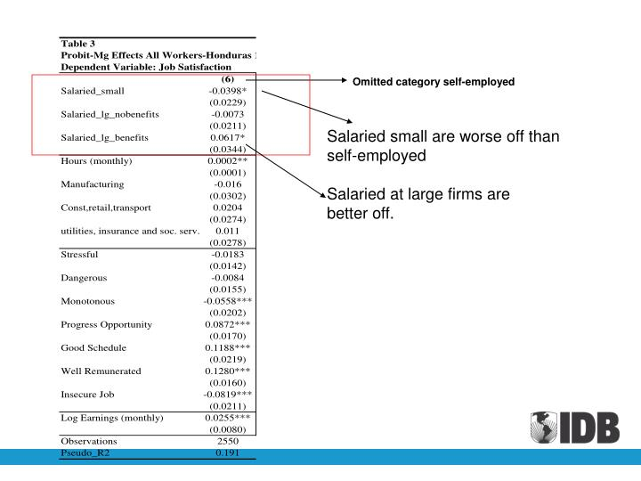 Omitted category self-employed