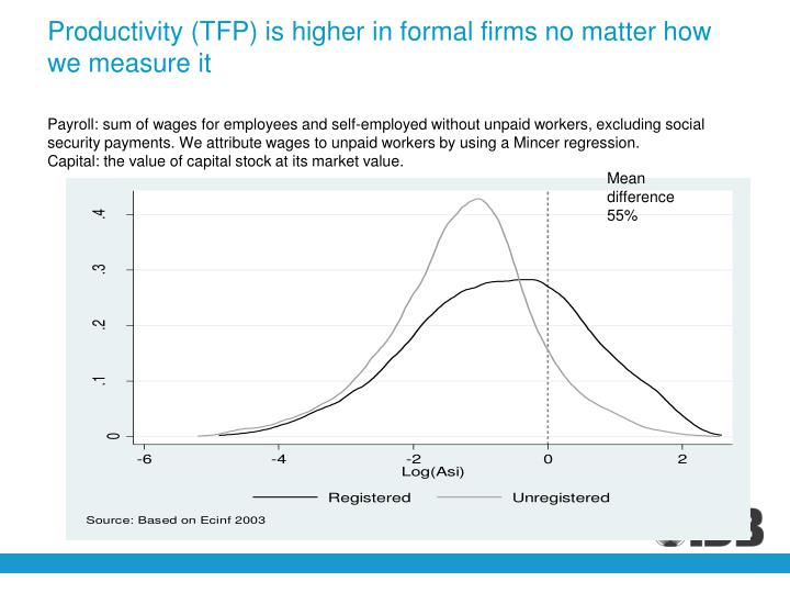 Productivity (TFP) is higher in formal firms no matter how we measure it