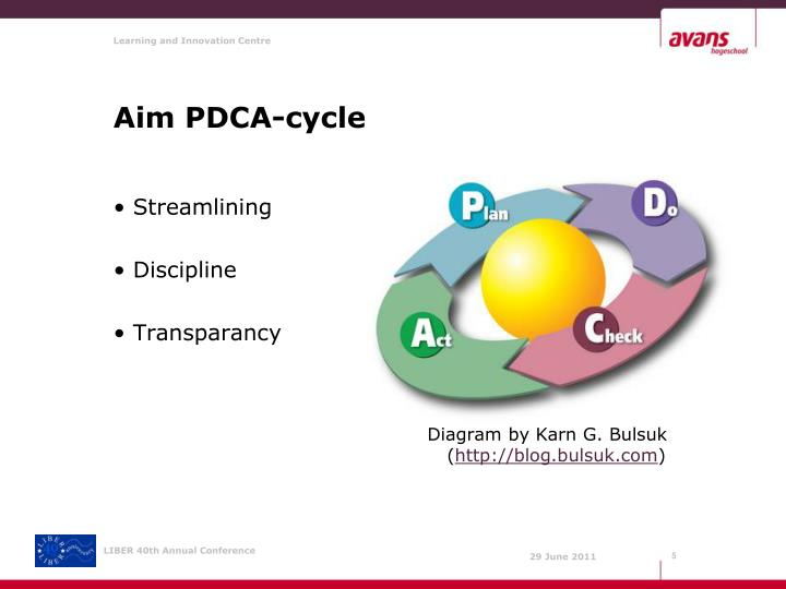 Aim PDCA-cycle