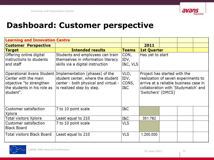 Dashboard: Customer perspective