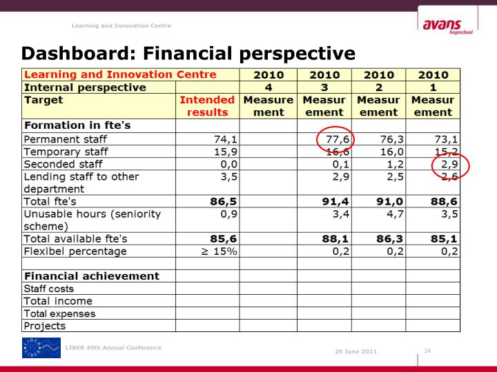 Dashboard: Financial perspective
