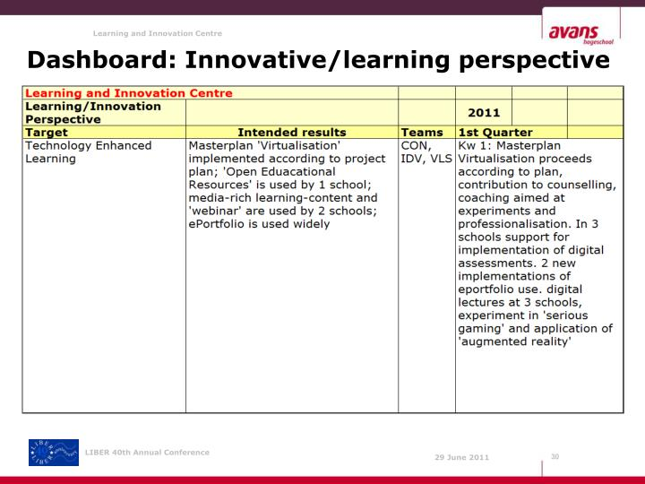 Dashboard: Innovative/learning perspective