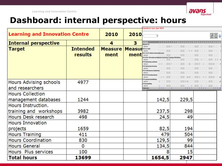 Dashboard: internal perspective: hours