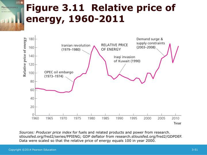 Figure 3.11  Relative price of energy, 1960-2011