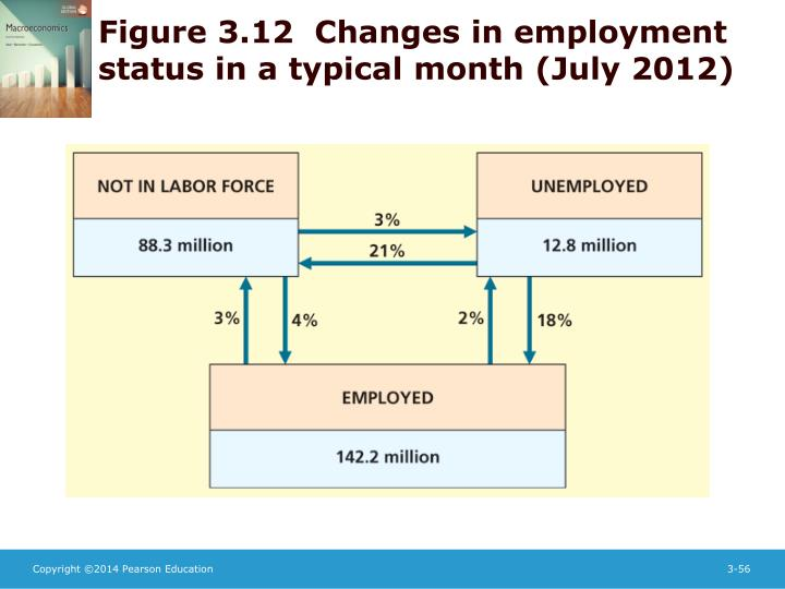 Figure 3.12  Changes in employment status in a typical month (July 2012)