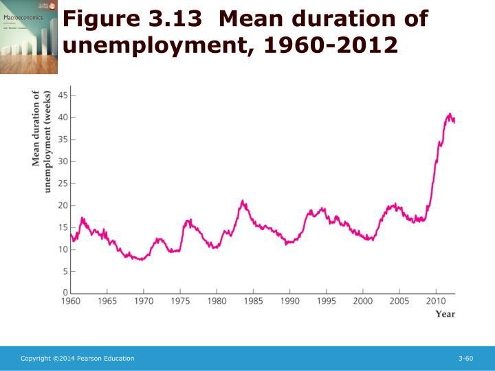 Figure 3.13  Mean duration of unemployment, 1960-2012