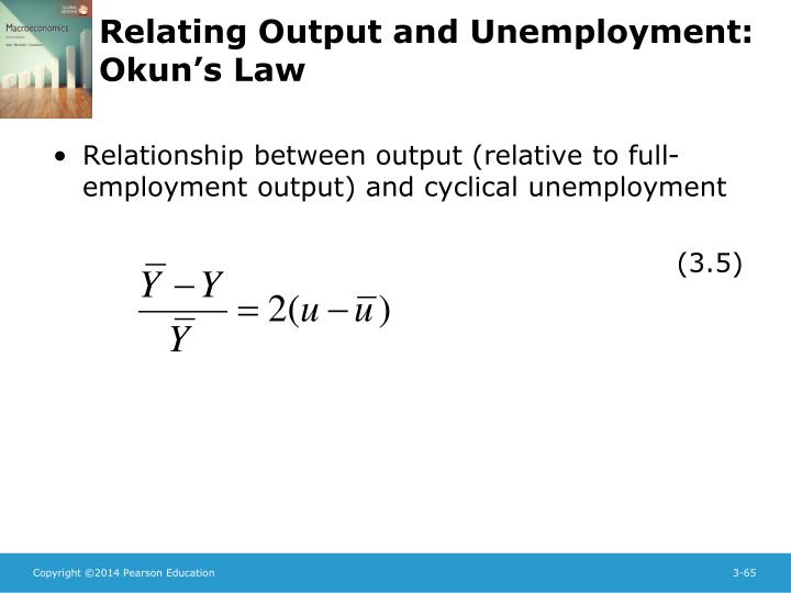 Relationship between output (relative to full-employment output) and cyclical unemployment