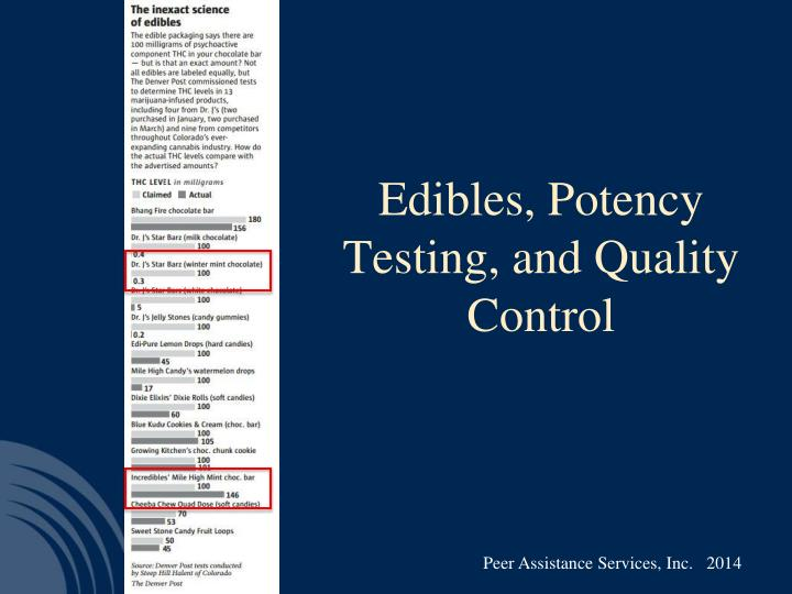 Edibles, Potency Testing, and Quality Control
