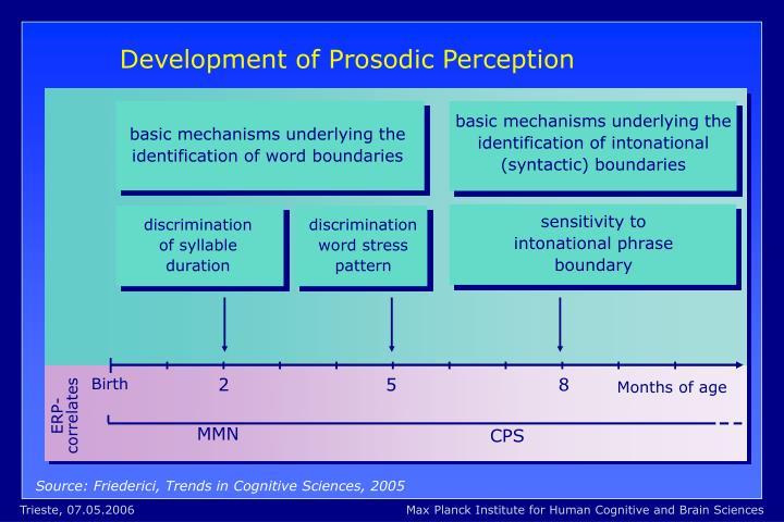 basic mechanisms underlying the identification of intonational (syntactic) boundaries