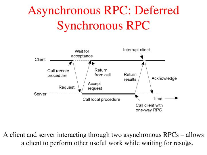 Asynchronous RPC: Deferred Synchronous RPC