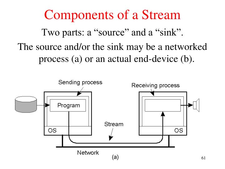 Components of a Stream